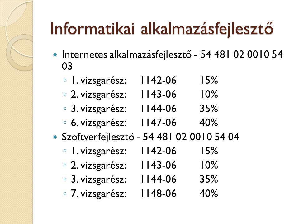 Informatikai alkalmazásfejlesztő Internetes alkalmazásfejlesztő - 54 481 02 0010 54 03 ◦ 1.