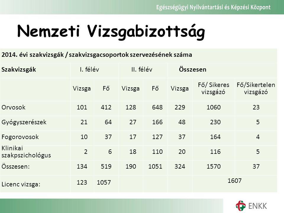 Nemzeti Vizsgabizottság 2014. évi szakvizsgák / szakvizsgacsoportok szervezésének száma Szakvizsgák I. félév II. félév Összesen VizsgaFőVizsgaFőVizsga