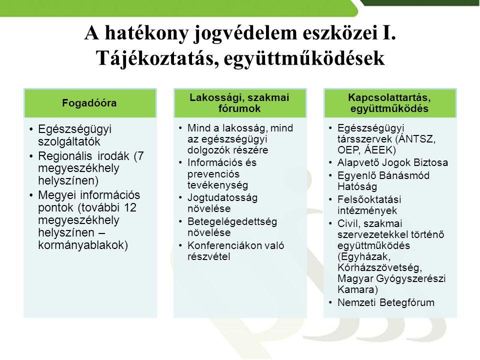 A hatékony jogvédelem eszközei I. Tájékoztatás, együttműködések Fogadóóra Egészségügyi szolgáltatók Regionális irodák (7 megyeszékhely helyszínen) Meg