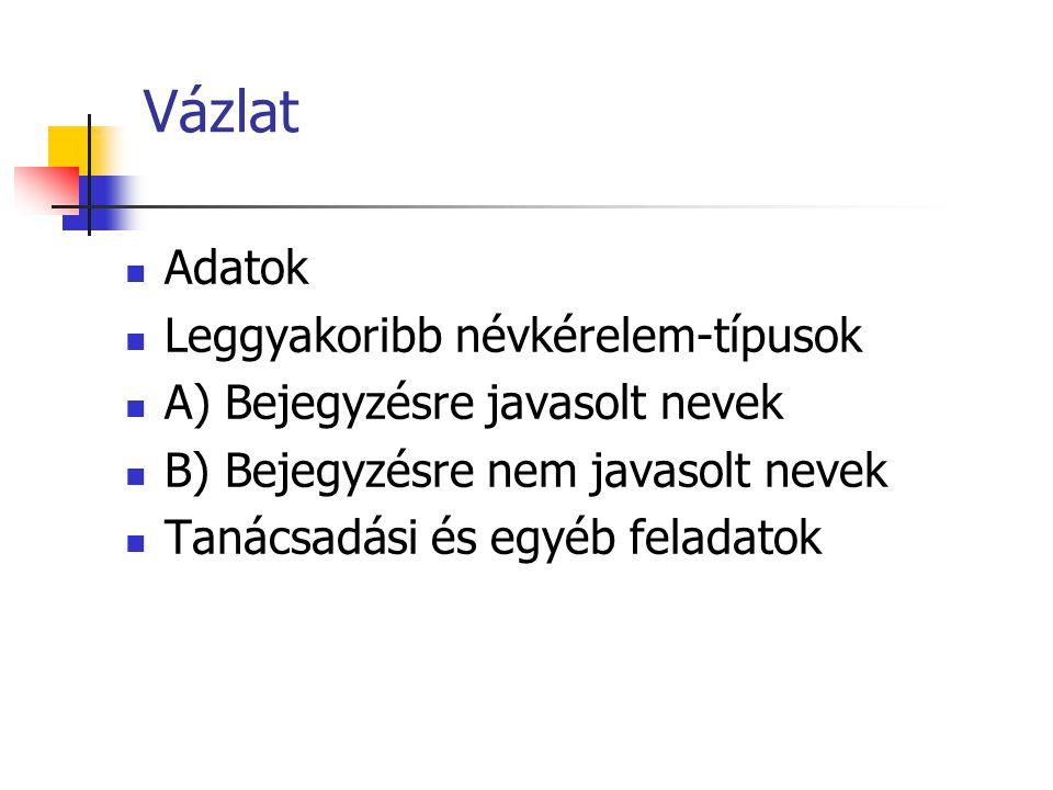 Vázlat Adatok Leggyakoribb névkérelem-típusok A) Bejegyzésre javasolt nevek B) Bejegyzésre nem javasolt nevek Tanácsadási és egyéb feladatok