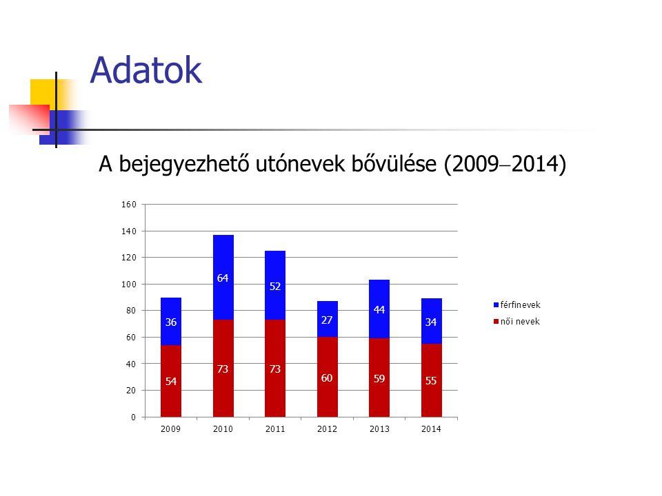 Adatok A bejegyezhető utónevek bővülése (2009  2014)