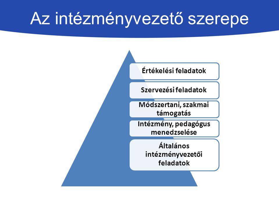 Az intézményvezető szerepe Értékelési feladatokSzervezési feladatok Módszertani, szakmai támogatás Intézmény, pedagógus menedzselése Általános intézmé