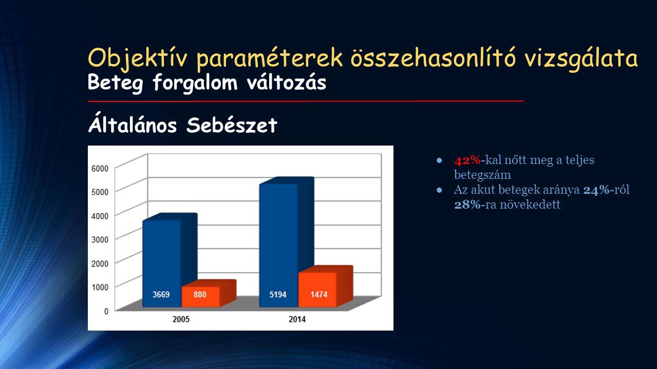 Objektív paraméterek összehasonlító vizsgálata Beteg forgalom változás Általános Sebészet ●42%-kal nőtt meg a teljes betegszám ●Az akut betegek aránya