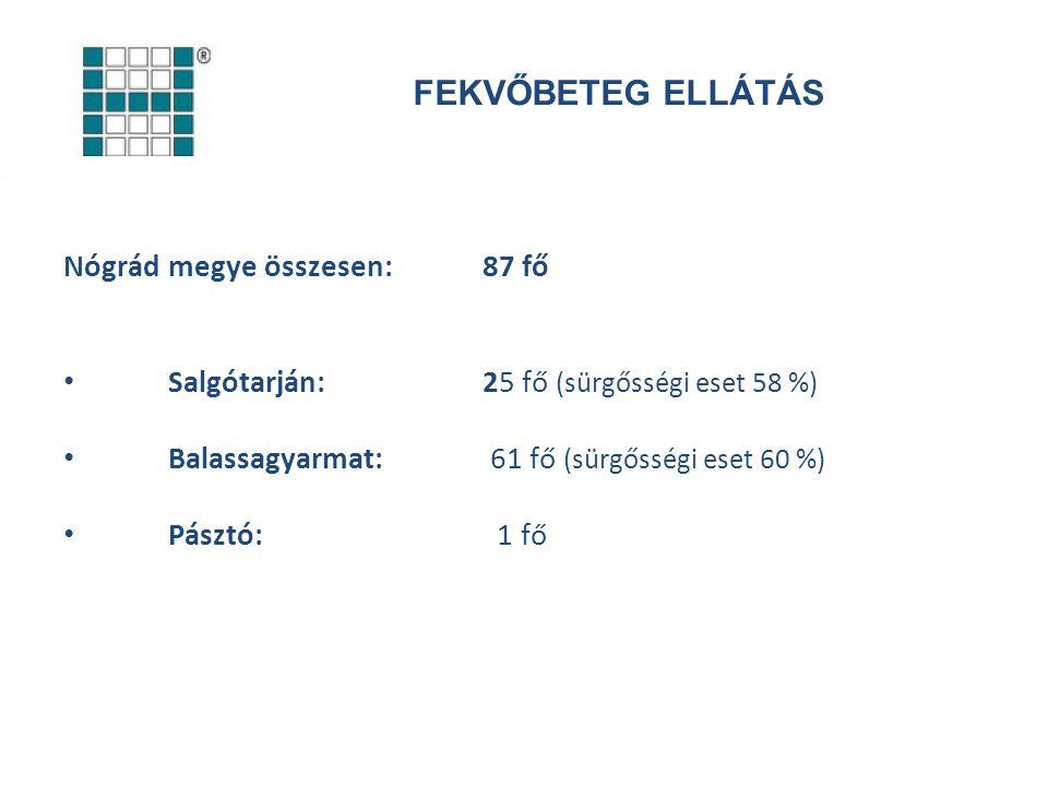 FEKVŐBETEG ELLÁTÁS Nógrád megye összesen:87 fő Salgótarján:25 fő (sürgősségi eset 58 %) Balassagyarmat: 61 fő (sürgősségi eset 60 %) Pásztó: 1 fő