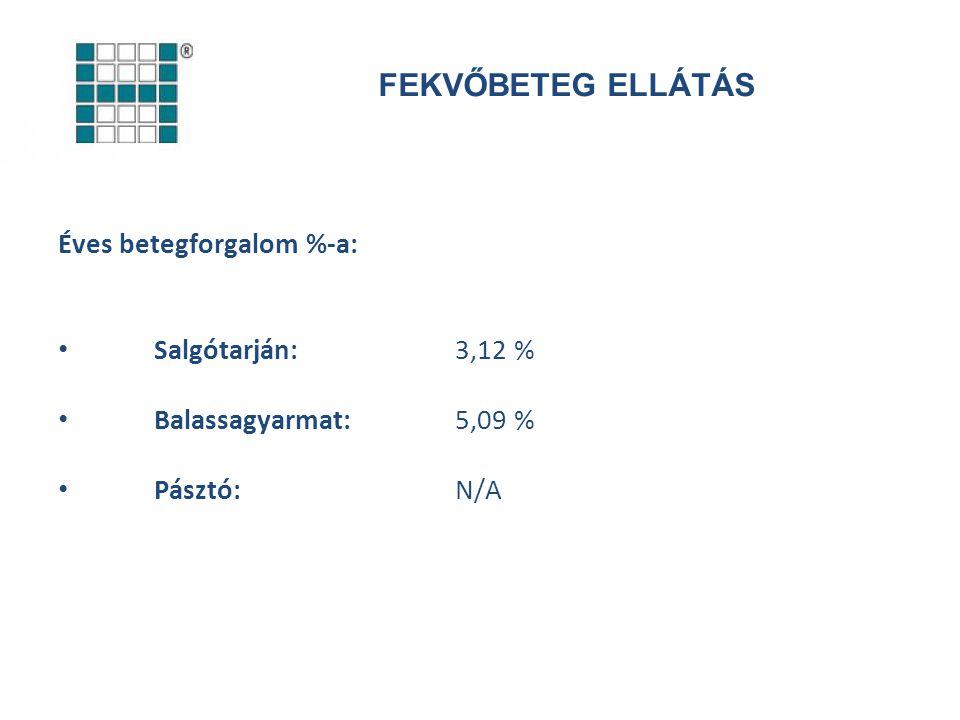 JÁRÓBETEG ELLÁTÁS Nógrád megye összesen:1.782 fő Salgótarján: 802 fő (sürgősségi eset 59 %) Balassagyarmat: 744 fő (sürgősségi eset 6 %) Pásztó: 163 fő Rétság: 39 fő Szécsény: 34 fő