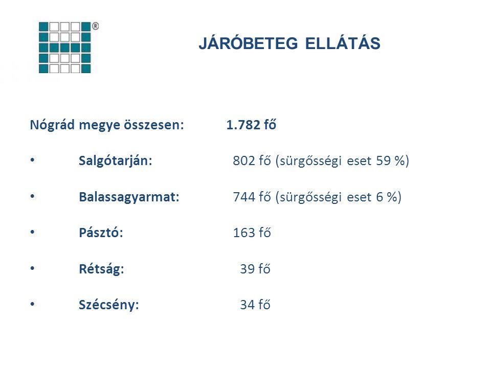 JÁRÓBETEG ELLÁTÁS Nógrád megye összesen:1.782 fő Salgótarján: 802 fő (sürgősségi eset 59 %) Balassagyarmat: 744 fő (sürgősségi eset 6 %) Pásztó: 163 f