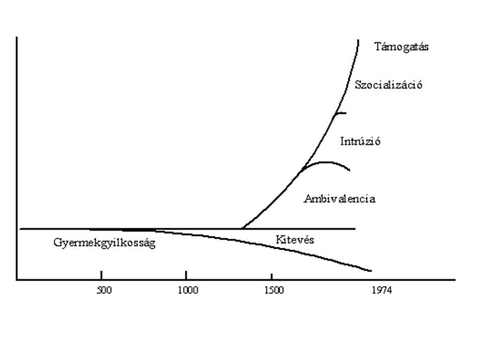 1.Gyerekgyilkosság - az antikvitástól kb. Kr. u. 4.