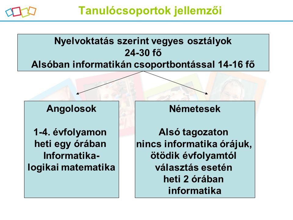 Tanulócsoportok jellemzői Nyelvoktatás szerint vegyes osztályok 24-30 fő Alsóban informatikán csoportbontással 14-16 fő Angolosok 1-4. évfolyamon heti