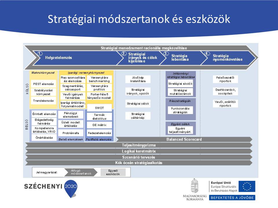 Stratégiai módszertanok és eszközök