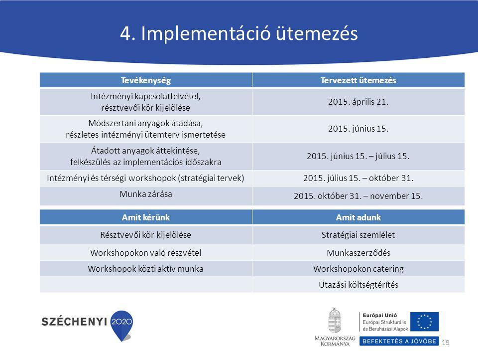 4. Implementáció ütemezés 19 TevékenységTervezett ütemezés Intézményi kapcsolatfelvétel, résztvevői kör kijelölése 2015. április 21. Módszertani anyag