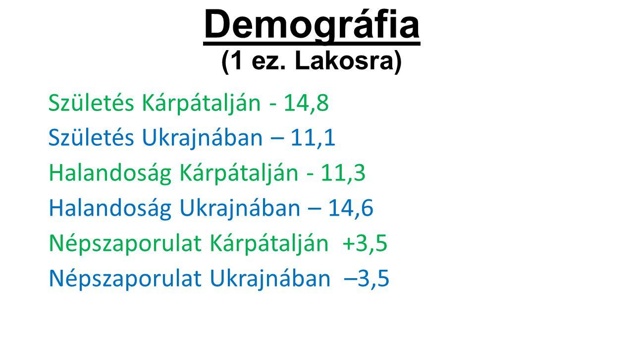 Demográfia (1 ez. Lakosra) Születés Kárpátalján - 14,8 Születés Ukrajnában – 11,1 Halandoság Kárpátalján - 11,3 Halandoság Ukrajnában – 14,6 Népszapor