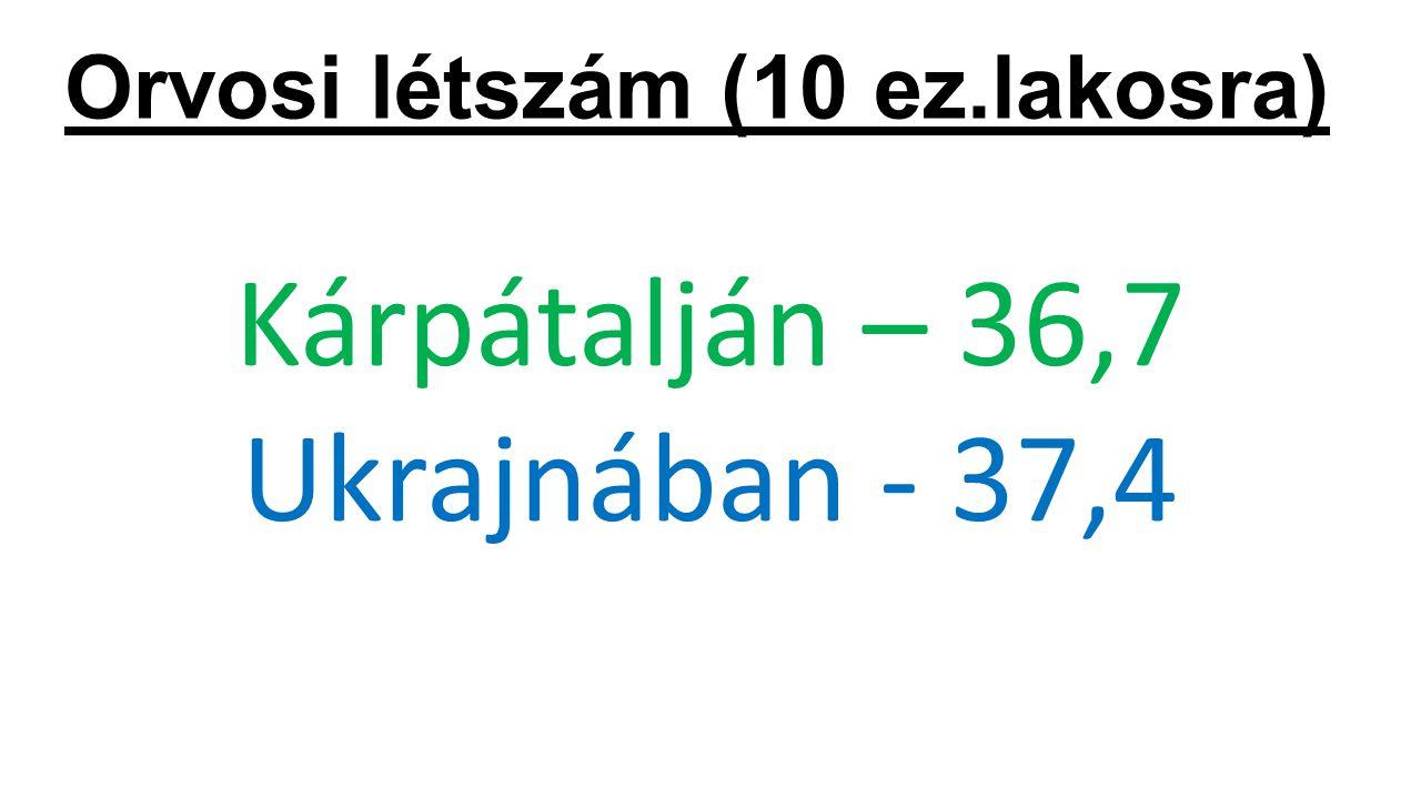 Orvosi létszám (10 ez.lakosra) Kárpátalján – 36,7 Ukrajnában - 37,4