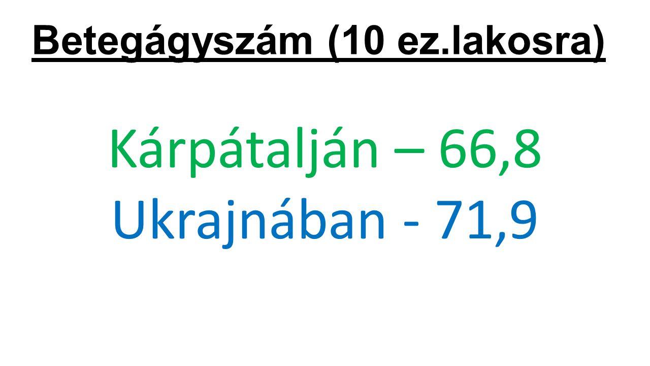 Megbetegedés (100 ez.lakosra) Légzöszervi betegségek Kárpátalján - 26188,5 Légzöszervi betegségek Ukrajnában - 27594,0 Sziv és keringési betegségek Kárpátalján - 4681,0 Sziv és keringési betegségek Ukrajnában - 4381,8 Emésztöszervi betegségek Kárpátalján - 4527,5 Emésztöszervi betegségek Ukrajnában - 2645,4 Traumák, mérgezések Kárpátalján - 3840,9 Traumák, mérgezések Ukrajnában - 4015,8 Tuberkolozis Kárpátalján - 58,3 Tuberkolozis Ukrajnában- 59,5 Daganatos betegségek Kárpátalján - 643,5 Daganatos betegségek Ukrajnában- 846,0