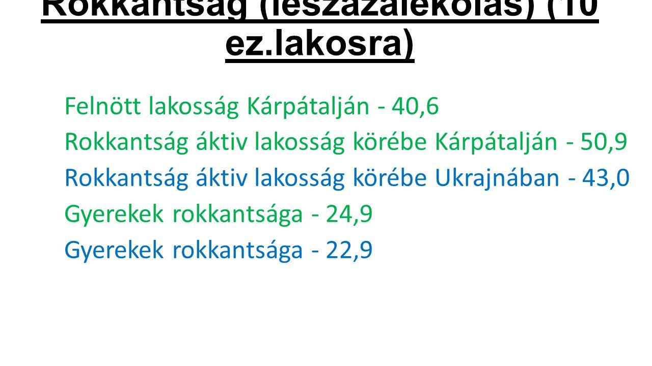 Rokkántság (leszázalékolás) (10 ez.lakosra) Felnött lakosság Kárpátalján - 40,6 Rokkantság áktiv lakosság körébe Kárpátalján - 50,9 Rokkantság áktiv lakosság körébe Ukrajnában - 43,0 Gyerekek rokkantsága - 24,9 Gyerekek rokkantsága - 22,9