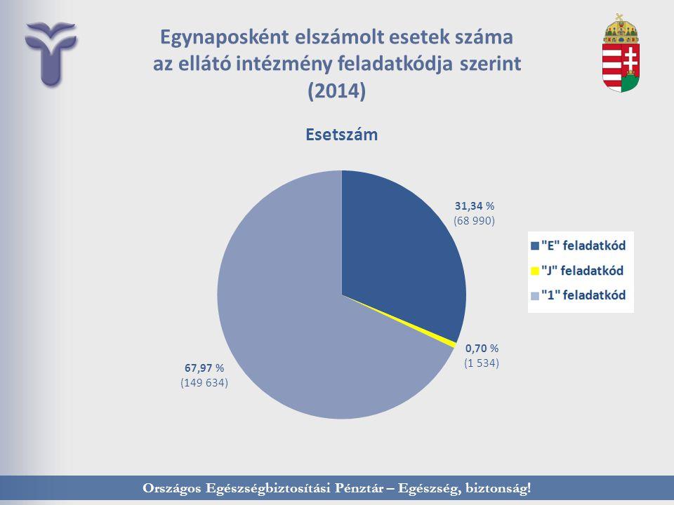 Országos Egészségbiztosítási Pénztár – Egészség, biztonság! Egynaposként elszámolt esetek száma az ellátó intézmény feladatkódja szerint (2014)