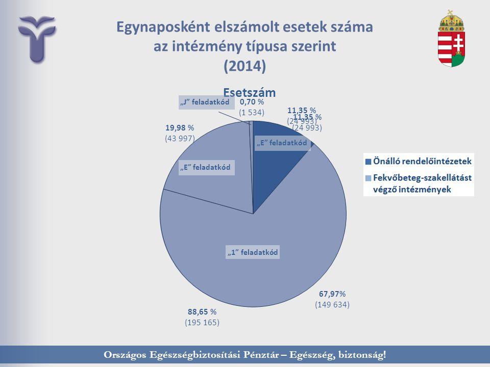"""Országos Egészségbiztosítási Pénztár – Egészség, biztonság! Egynaposként elszámolt esetek száma az intézmény típusa szerint (2014) """"1"""" feladatkód"""