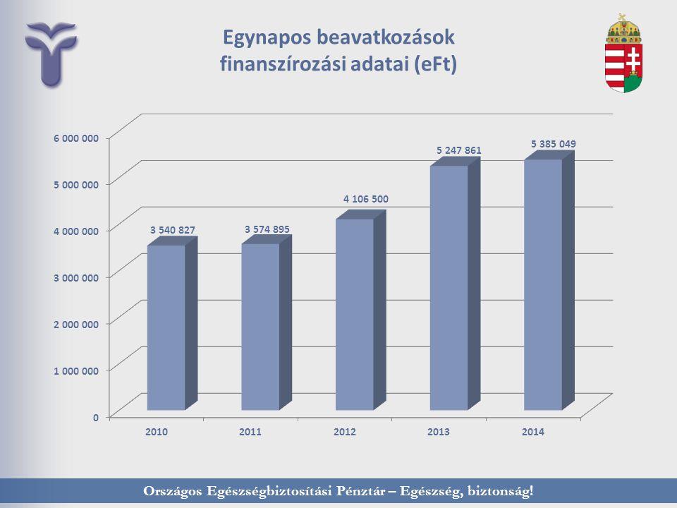Országos Egészségbiztosítási Pénztár – Egészség, biztonság! Egynapos beavatkozások finanszírozási adatai (eFt)