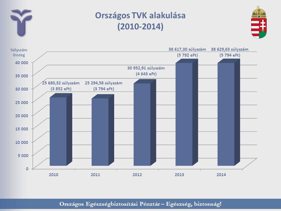 Országos Egészségbiztosítási Pénztár – Egészség, biztonság! Országos TVK alakulása (2010-2014) Súlyszám összeg