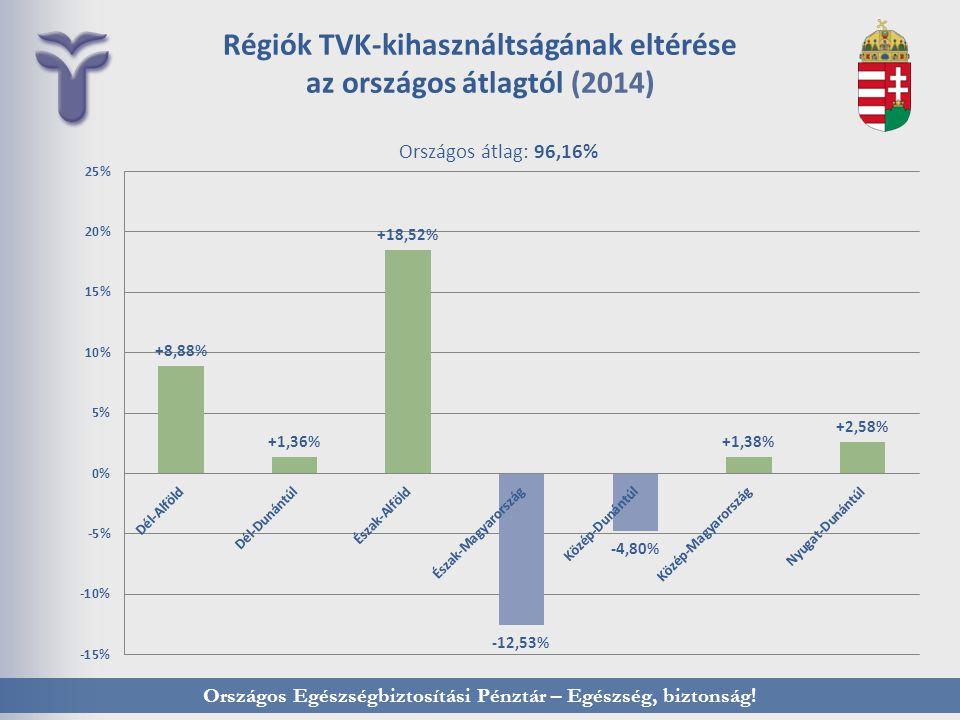 Országos Egészségbiztosítási Pénztár – Egészség, biztonság! Régiók TVK-kihasználtságának eltérése az országos átlagtól (2014) Országos átlag: 96,16%