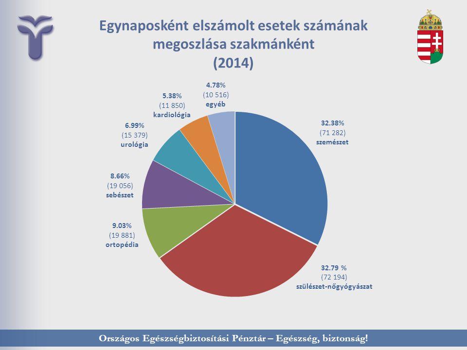 Országos Egészségbiztosítási Pénztár – Egészség, biztonság! Egynaposként elszámolt esetek számának megoszlása szakmánként (2014)