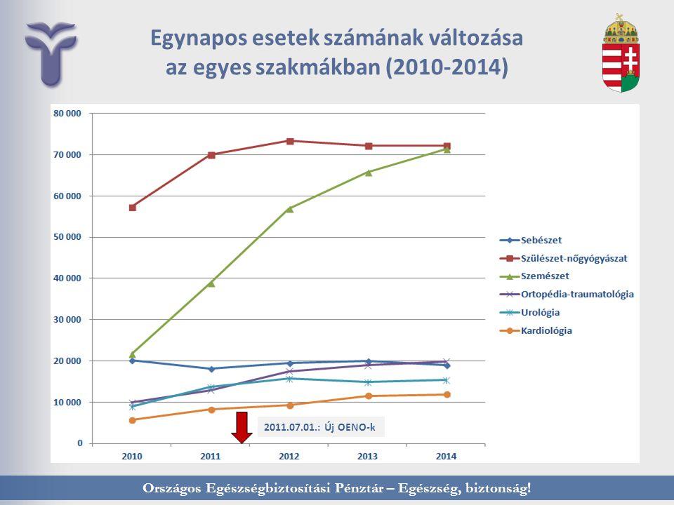 Országos Egészségbiztosítási Pénztár – Egészség, biztonság! Egynapos esetek számának változása az egyes szakmákban (2010-2014) 2011.07.01.: Új OENO-k