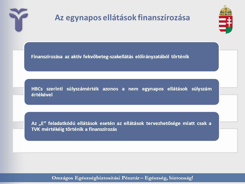 Országos Egészségbiztosítási Pénztár – Egészség, biztonság! Az egynapos ellátások finanszírozása Finanszírozása az aktív fekvőbeteg-szakellátás előirá