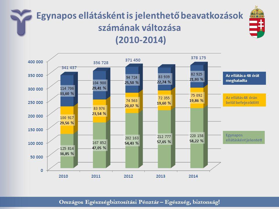 Országos Egészségbiztosítási Pénztár – Egészség, biztonság! Egynapos ellátásként is jelenthető beavatkozások számának változása (2010-2014) Az ellátás