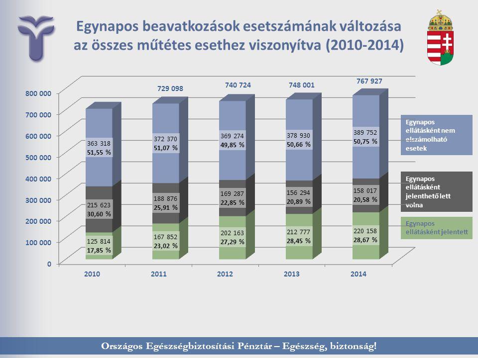 Országos Egészségbiztosítási Pénztár – Egészség, biztonság! Egynapos beavatkozások esetszámának változása az összes műtétes esethez viszonyítva (2010-