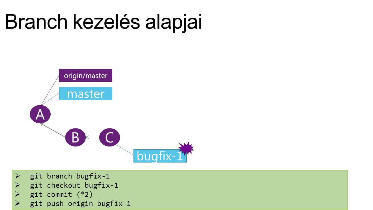 A master origin/master BC bugfix-1  git branch bugfix-1  git checkout bugfix-1  git commit (*2)  git push origin bugfix-1