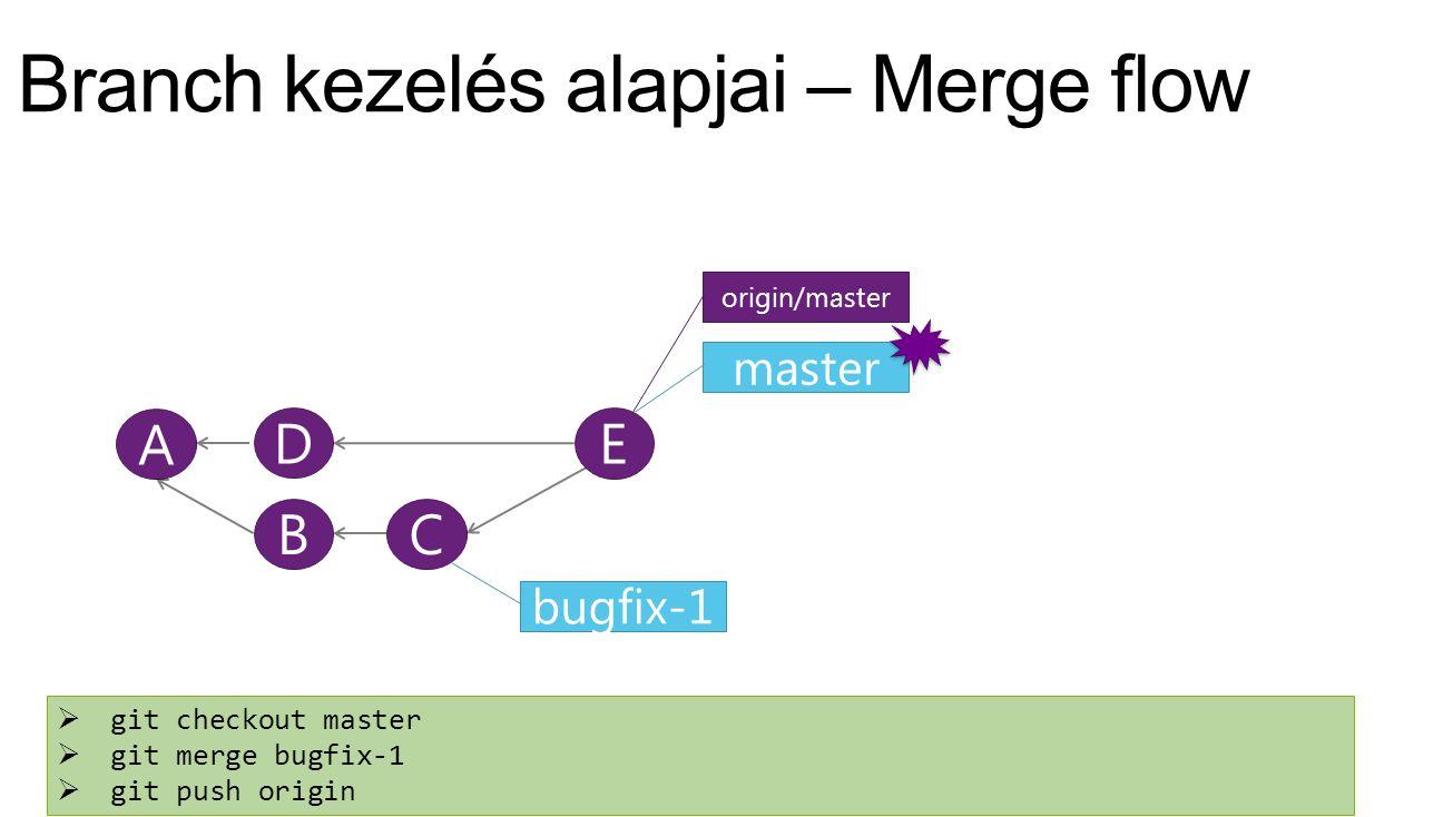 D A master origin/master BC bugfix-1  git checkout master  git merge bugfix-1  git push origin E