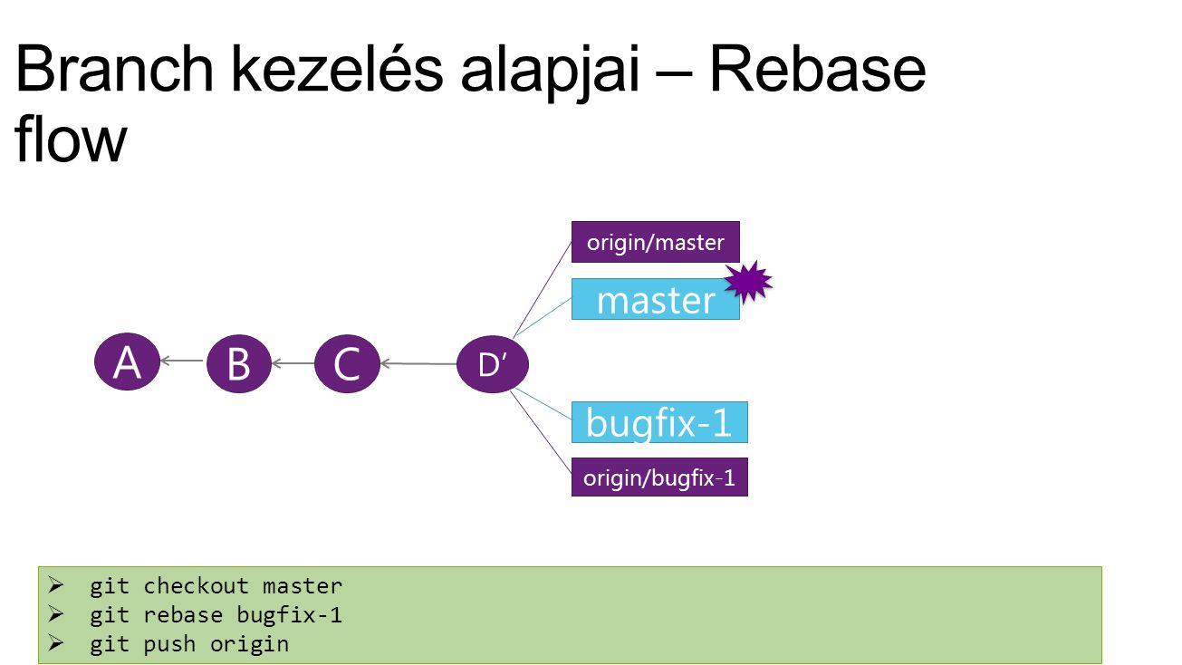 A master origin/master BC bugfix-1  git checkout master  git rebase bugfix-1  git push origin D' origin/bugfix-1