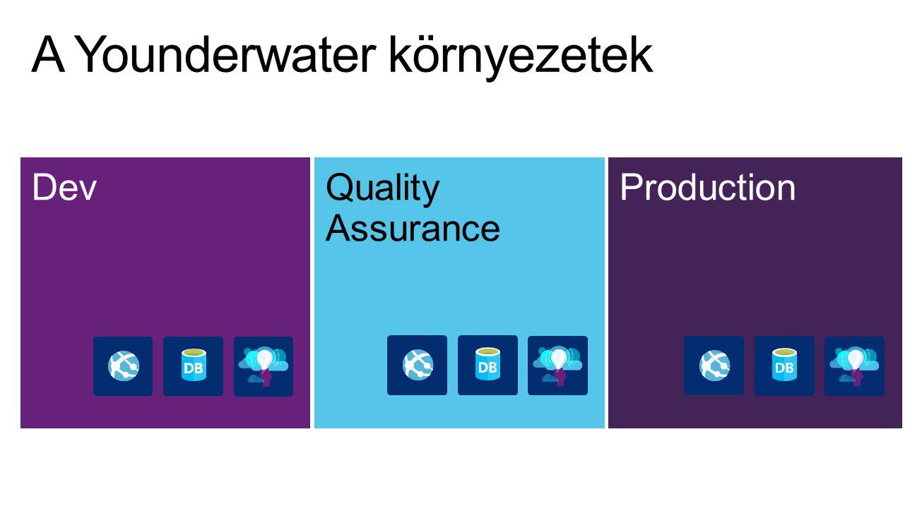 DevQuality Assurance Production