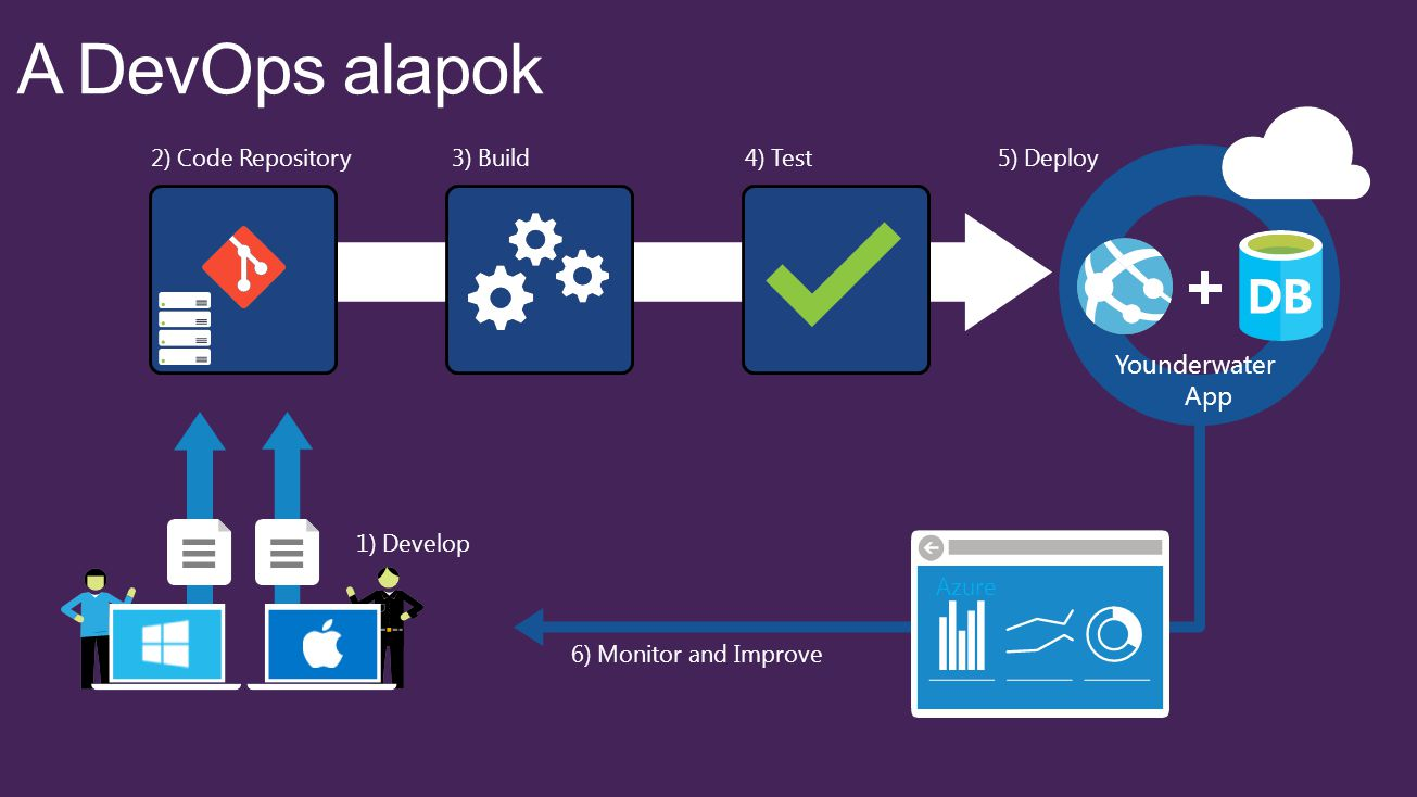2) Code Repository 1) Develop 3) Build4) Test5) Deploy 6) Monitor and Improve Younderwater App Azure