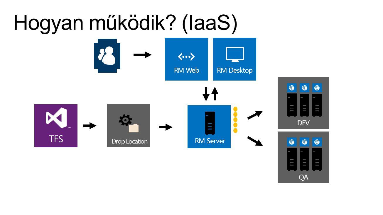 TFS Drop Location RM DesktopRM Web QADEV RM Server