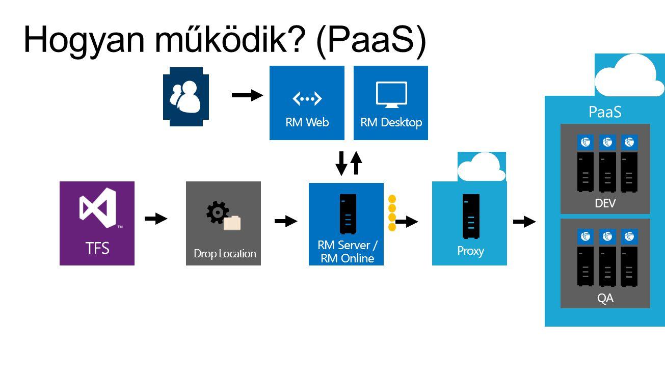 Proxy TFS Drop Location RM DesktopRM Web QADEV RM Server / RM Online