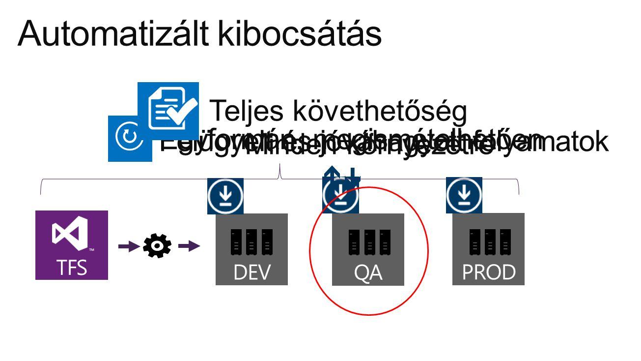 Automatizált kibocsátás DEV QAPROD TFS Minden környezetre Felügyelt és jóváhagyott folyamatok Egyformán, megismételhetően Teljes követhetőség