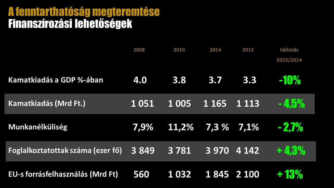 2008 2010 2014 2015 Változás 2015/2014 Kamatkiadás a GDP %-ában 4.0 3.83.7 3.3 -10% Kamatkiadás (Mrd Ft.) 1 051 1 005 1 165 1 113 - 4,5% Munkanélküliség 7,9% 11,2% 7,3 % 7,1% - 2,7% Foglalkoztatottak száma (ezer fő) 3 849 3 781 3 970 4 142 + 4,3% EU-s forrásfelhasználás (Mrd Ft) 560 1 032 1 845 2 100 + 13% A fenntarthatóság megteremtése Finanszírozási lehetőségek