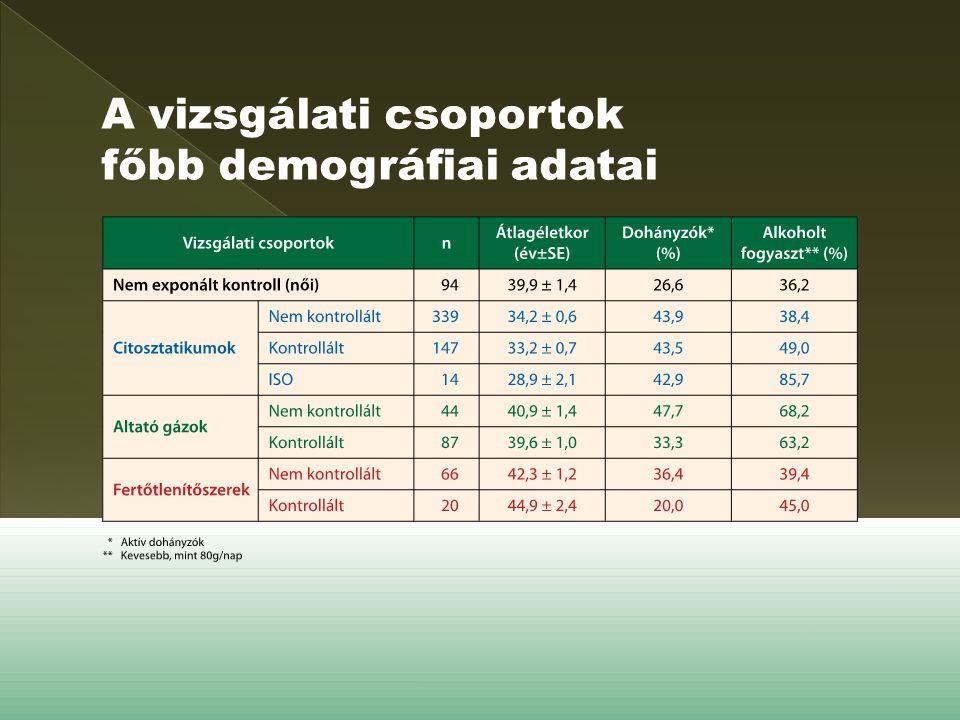 A vizsgálati csoportok főbb demográfiai adatai