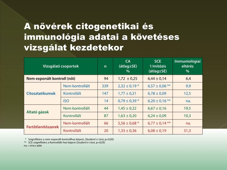 A nővérek citogenetikai és immunológia adatai a követéses vizsgálat kezdetekor