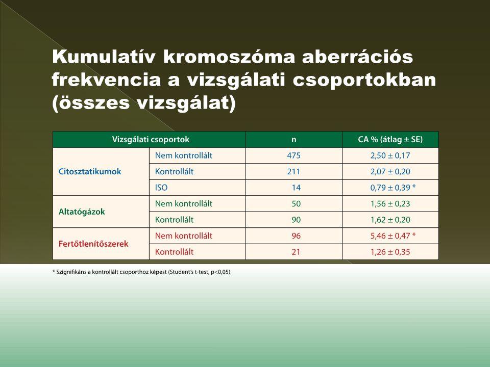 Kumulatív kromoszóma aberrációs frekvencia a vizsgálati csoportokban (összes vizsgálat)