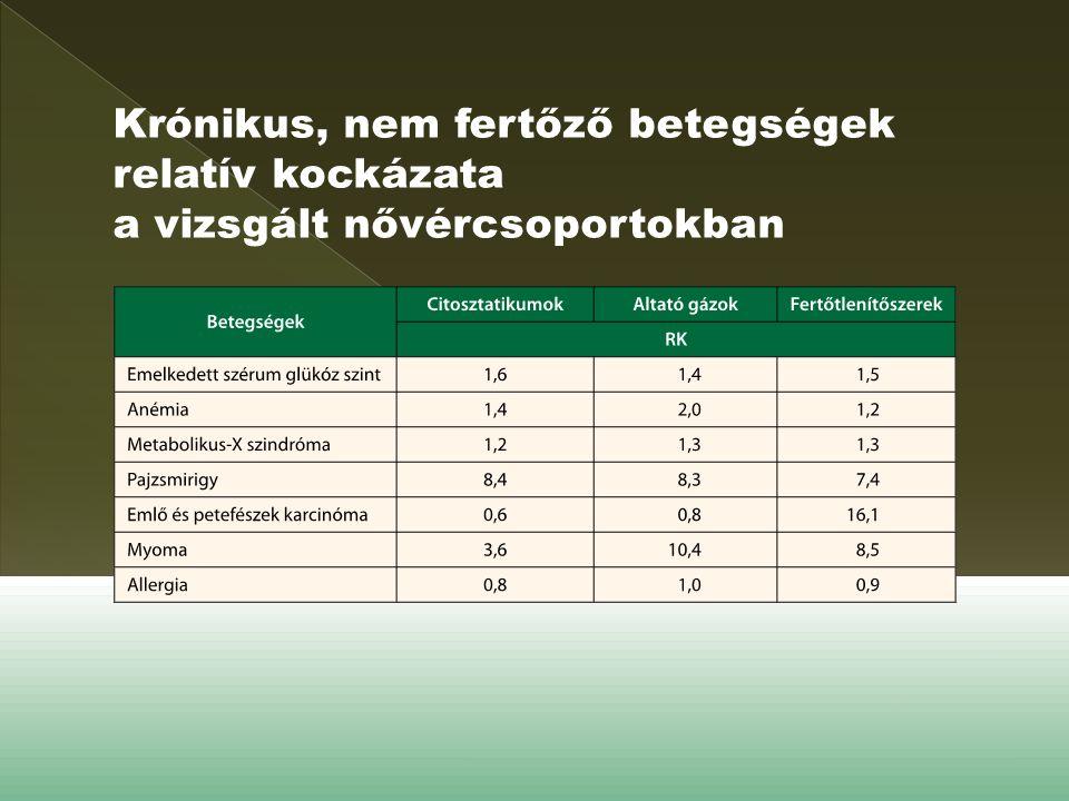 Krónikus, nem fertőző betegségek relatív kockázata a vizsgált nővércsoportokban
