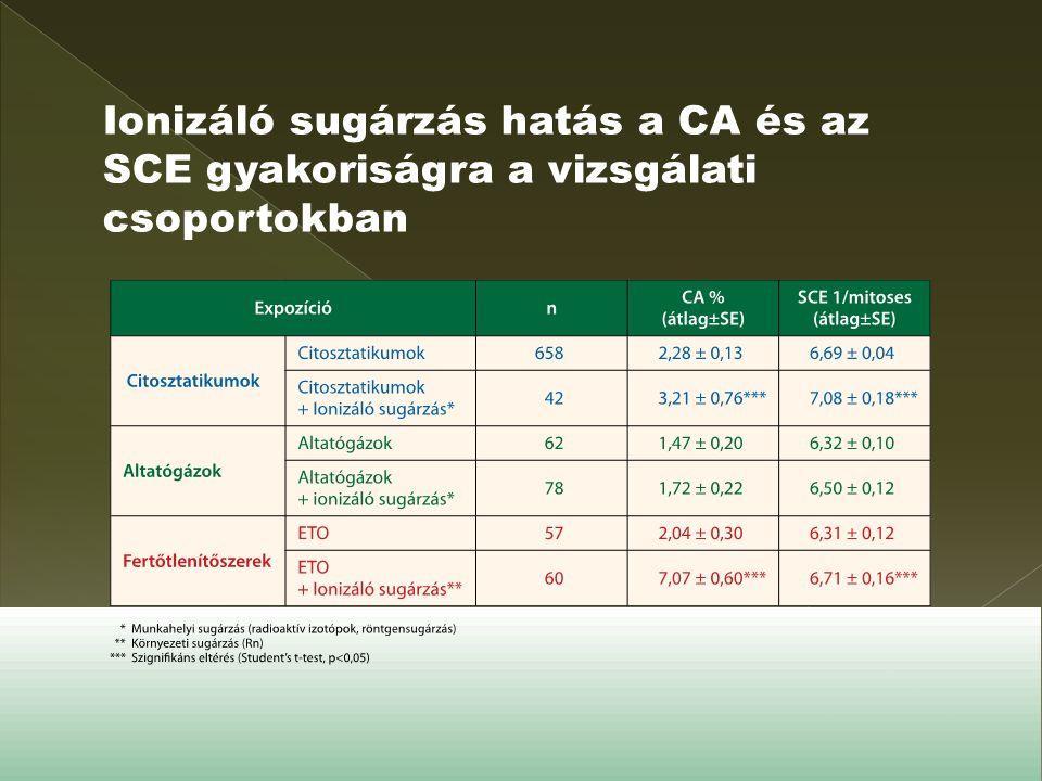 Ionizáló sugárzás hatás a CA és az SCE gyakoriságra a vizsgálati csoportokban