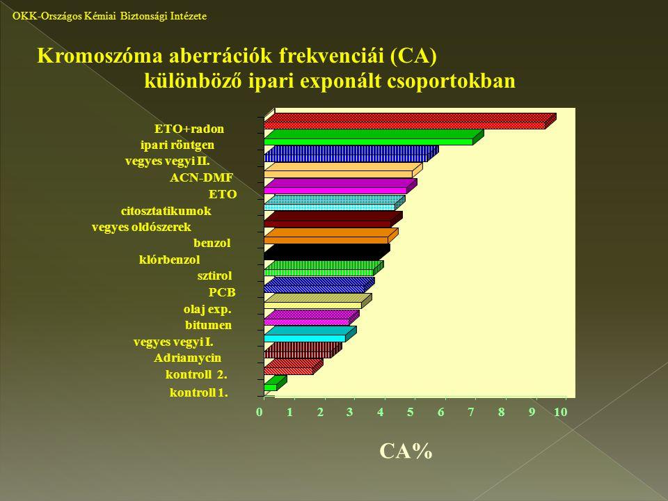 kontroll 1. kontroll 2. 012345678910 Adriamycin vegyes vegyi I. bitumen olaj exp. PCB sztirol benzol klórbenzol vegyes oldószerek citosztatikumok ETO