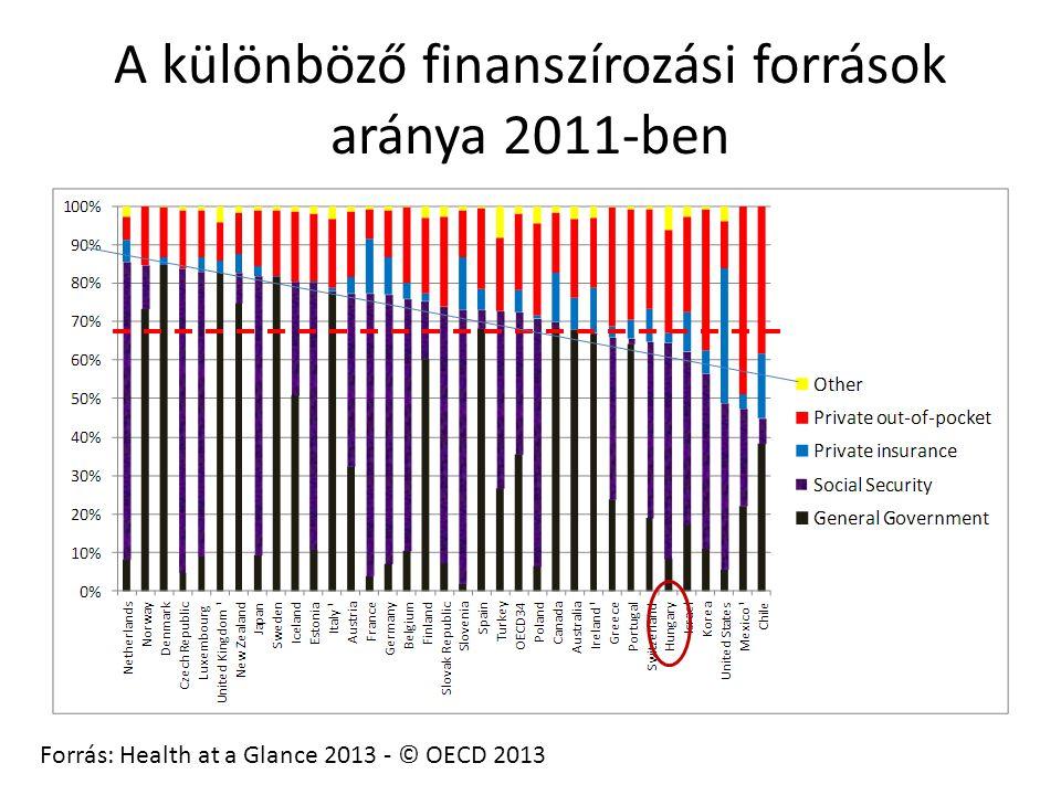 A különböző finanszírozási források aránya 2011-ben Forrás: Health at a Glance 2013 - © OECD 2013