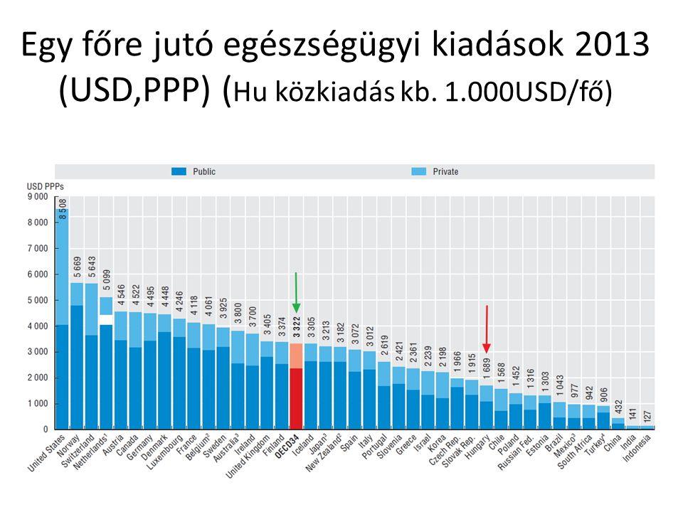 Egy főre jutó egészségügyi kiadások 2013 (USD,PPP) ( Hu közkiadás kb. 1.000USD/fő)