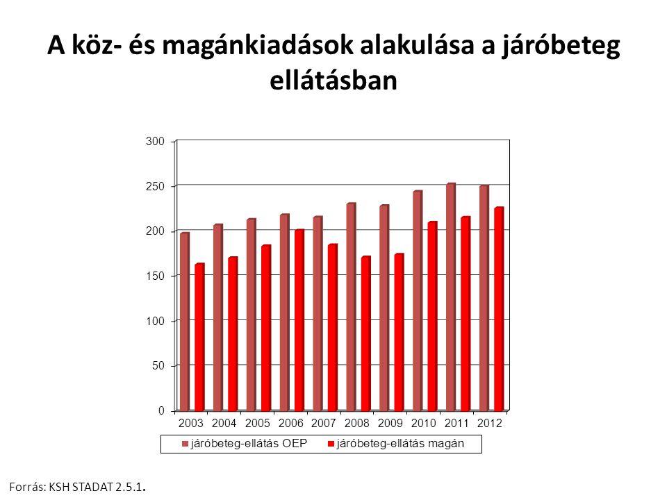 A köz- és magánkiadások alakulása a járóbeteg ellátásban Forrás: KSH STADAT 2.5.1.