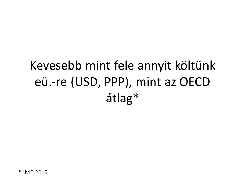 Kevesebb mint fele annyit költünk eü.-re (USD, PPP), mint az OECD átlag* * IMF, 2015