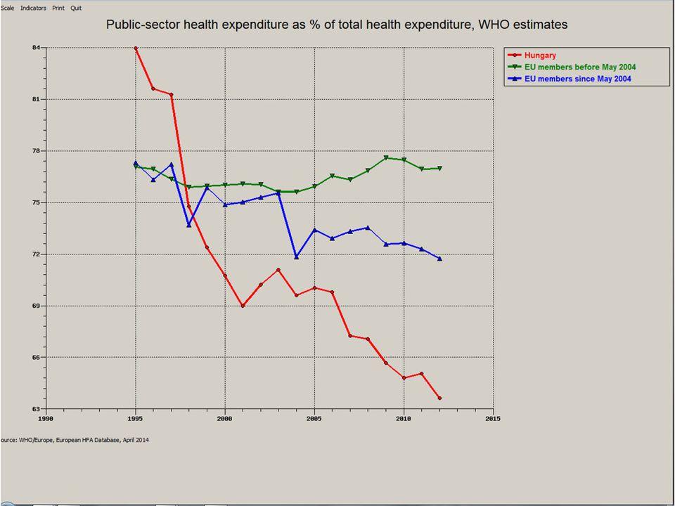 Egészségügyi közkiadás GDP %-ban Válság alatt különböző válaszok: – OECD országok: 6,8% ------ növekszik !.