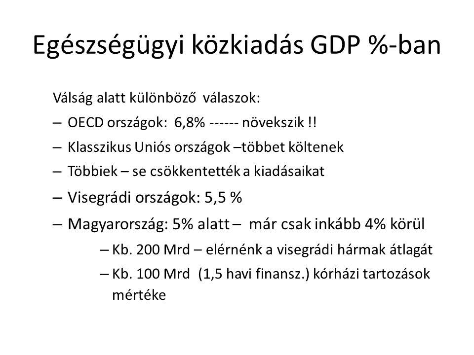 Az egy főre jutó egészségügyi kiadás Magyarországon 2012-ben Forrás: Kincses - KSH STADAT 2.5.1.