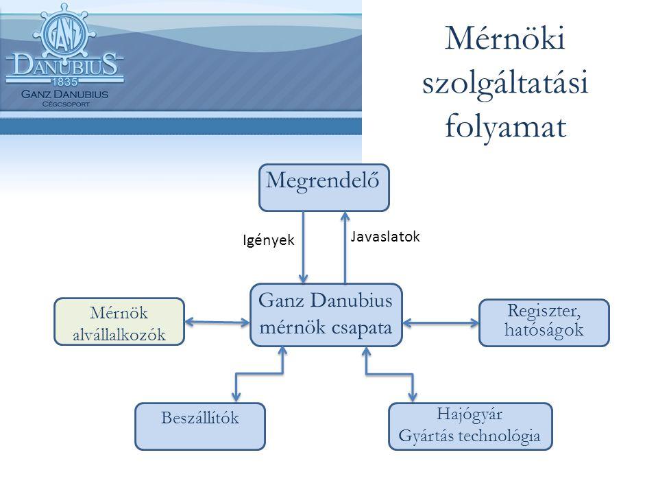 Mérnöki szolgáltatási folyamat Megrendelő Ganz Danubius mérnök csapata Regiszter, hatóságok Hajógyár Gyártás technológia Beszállítók Mérnök alvállalko